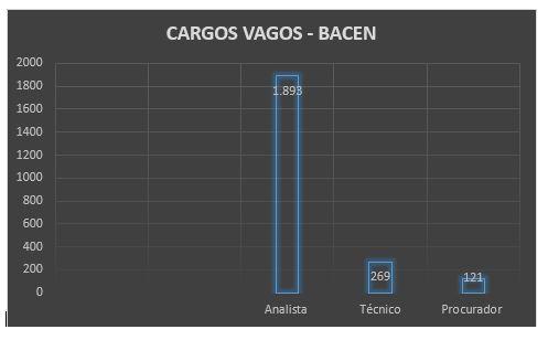 Cargos vagos indicam necessidade do concurso Bacen.