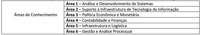Tabela com área de conhecimento para analista do concurso Bacen.