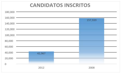 Gráfico com a quantidade de candidatos inscritos no concurso Senado Federal em 2012 e 2008.