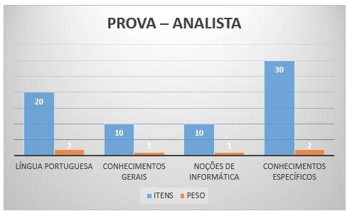 Prova - Analista
