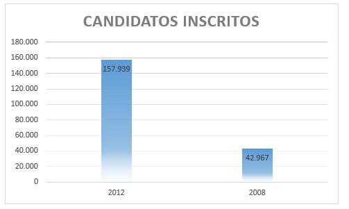 candidatos inscritos