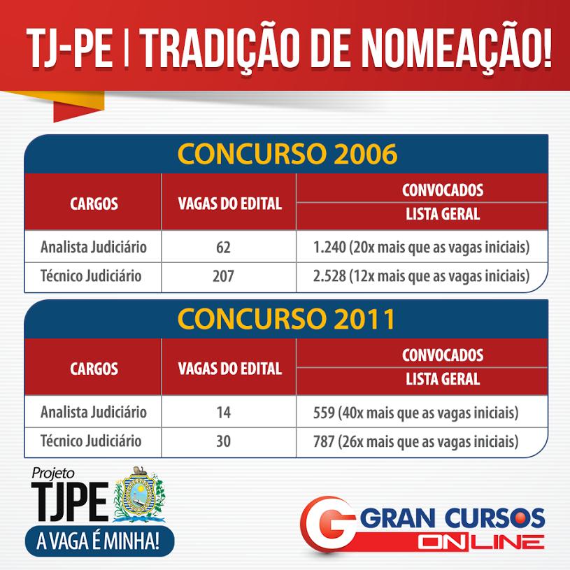 Concurso TJ-PE - Tradição de nomeação