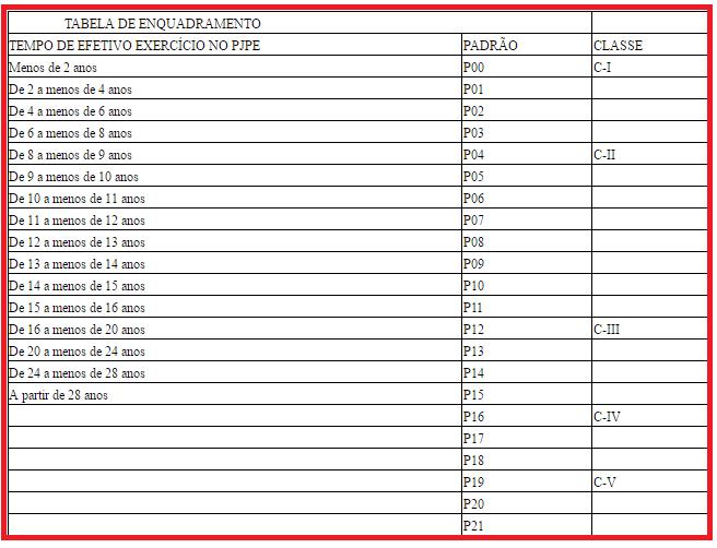 Tabela de progressão das vagas do edital TJPE.