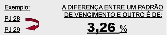 Progressão de vencimentos para cargos do concurso TJMG.