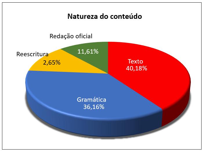 grafico2-pizza
