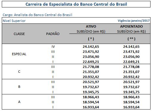 Carreira de especialista dos analistas aprovados no concurso Bacen.