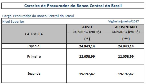 Carreira de procurador dos aprovados do concurso Bacen.