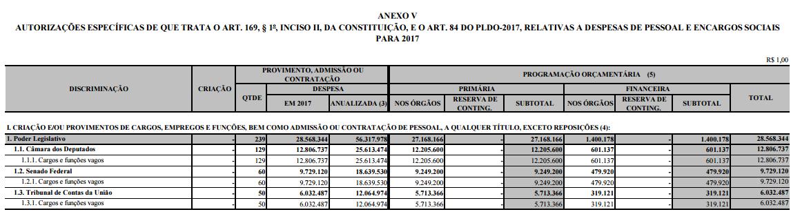 Autorizações de despesa que viabiliza o edital da Câmara dos Deputados.
