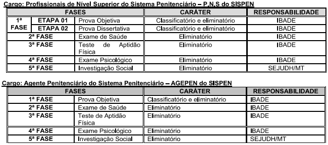 etapas ou fases Edital Agente Penitenciário MT
