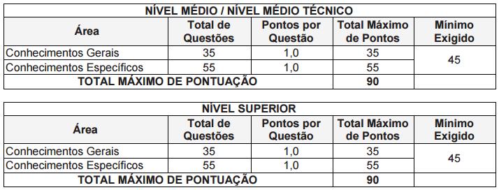 Tabela com a descrição das provas do concurso polícia científica PR.
