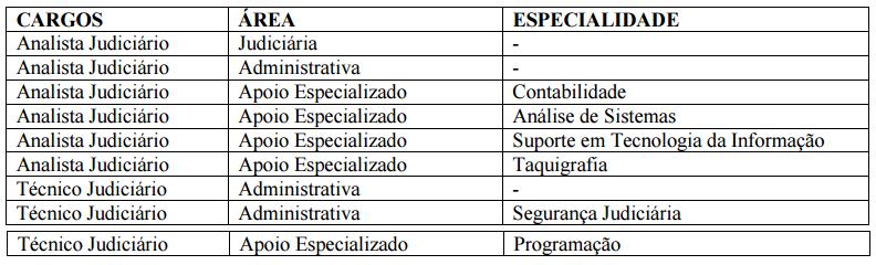 Cargos confirmados no edital TST 2017!