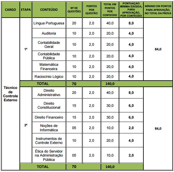 Quadro de provas do concurso TCM RJ Auditor