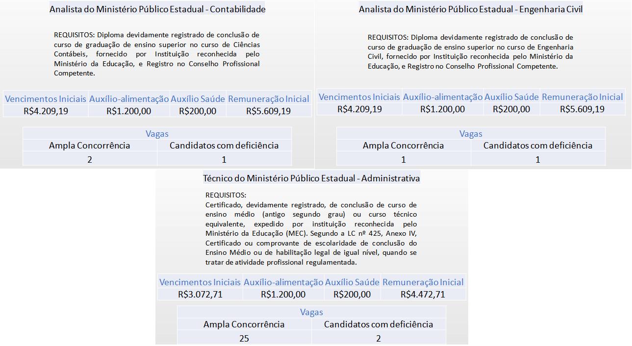 Tabela com descrição dos cargos conforme edital MP RN.