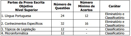 Tabela com a prova de nível superior do concurso TJ SP.
