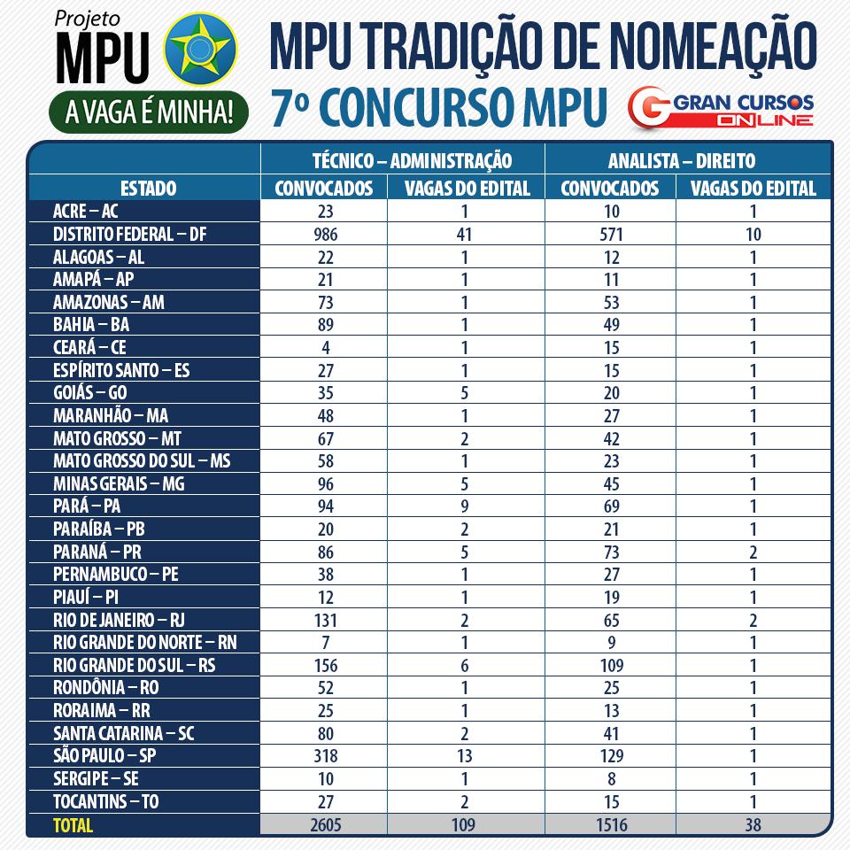 Tabela com nomeação do concurso MPU.