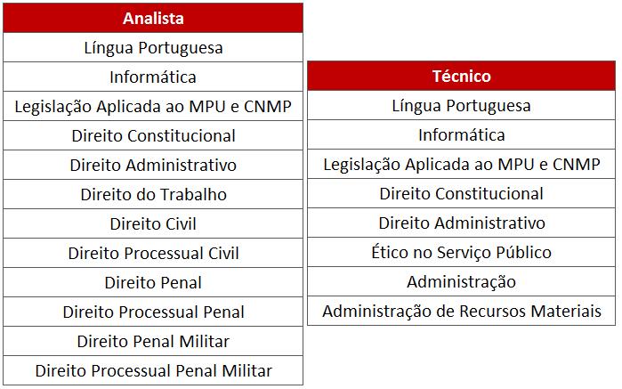 Matérias do edital MPU.