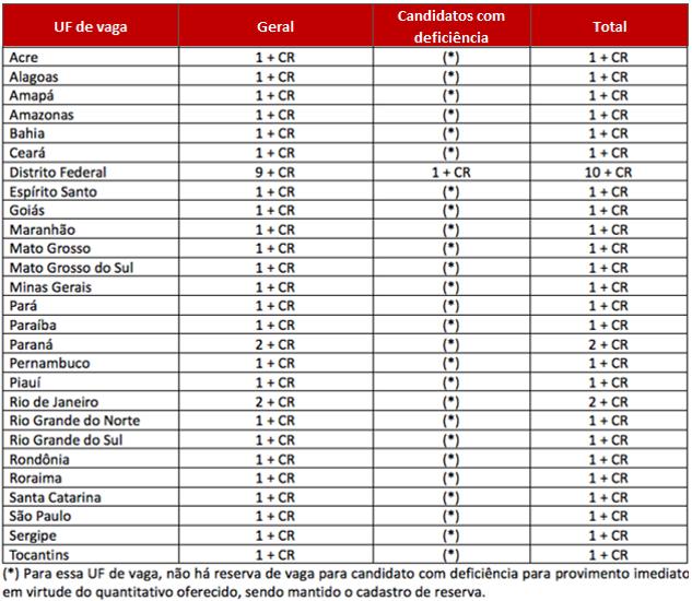 Tabela com quantidade de vagas para técnico do edital MPU por estado.