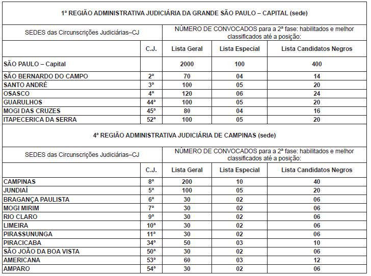 Número de convocados para a prova prática do edital TJ SP