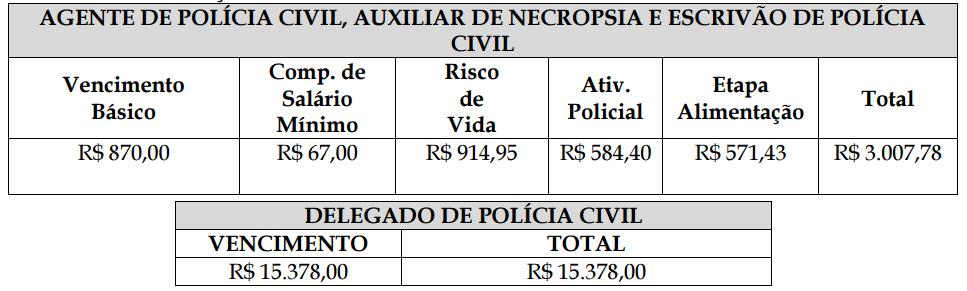 Tabela de remuneração do Edital polícia civil acre.