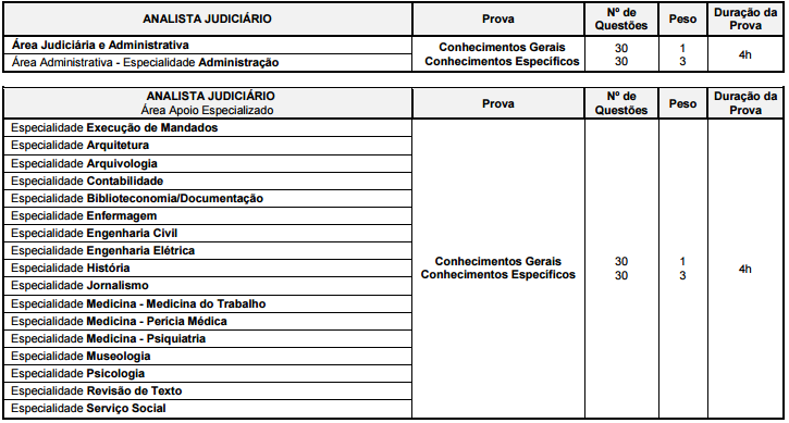 Concurso Tribunal de Justiça do Amapá: etapas de provas