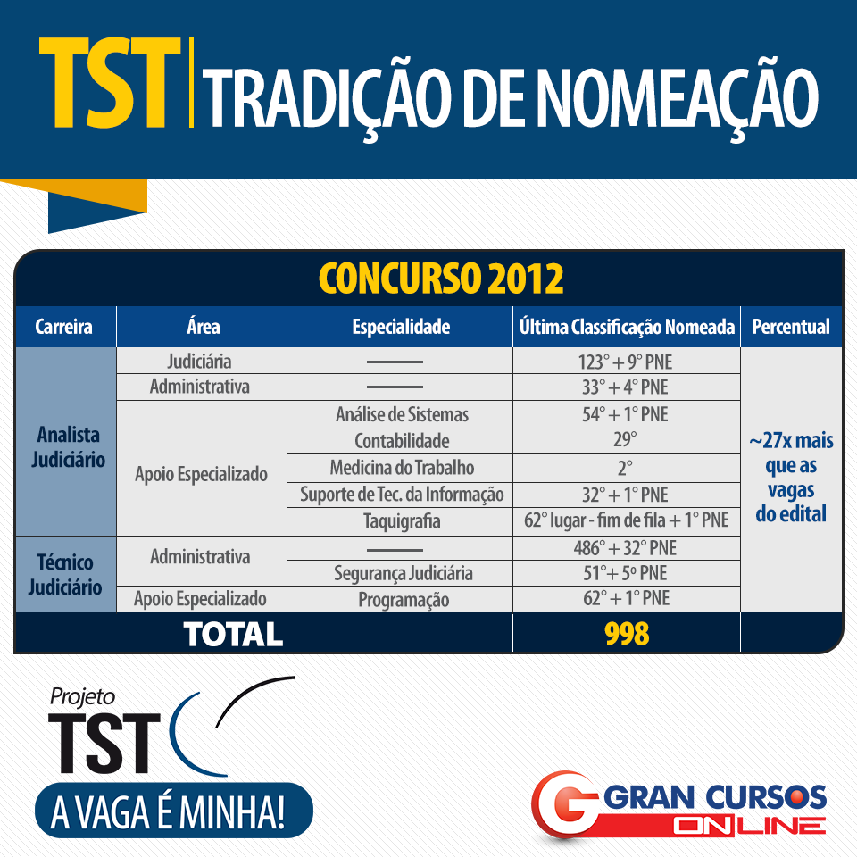 Lista de nomeações do concurso TST de 2012.