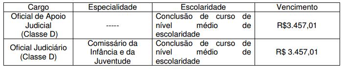 Tabela de cargos e vencimentos do edital TJMG.