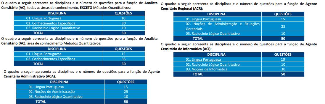 Quadro de provas do Concurso IBGE.