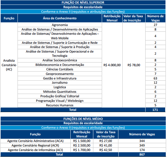 Tabela de cargos do Concurso IBGE