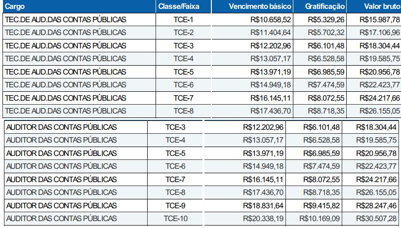 Remunerações e cargos vagos do concurso TCE PE