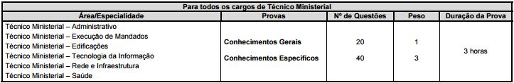 Concurso Ministério Público do Maranhão