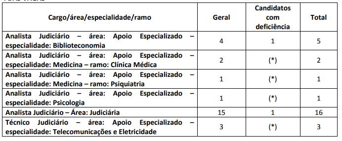 Cargos dos concurso STJ 2015/2012
