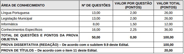 Quadro de provas de nível superior do último concurso câmara Salvador.