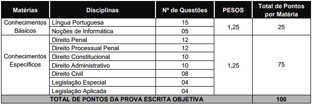 Concurso Delegado Piauí