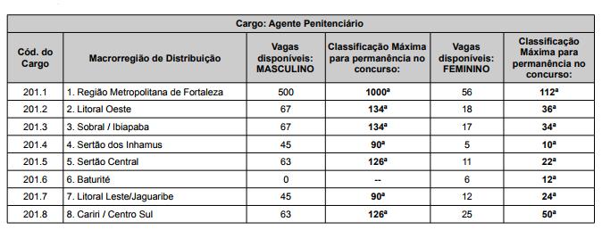9d9f6013aa Concurso Agente Penitenciário CE (SEJUS)  Saiu resultado das provas ...
