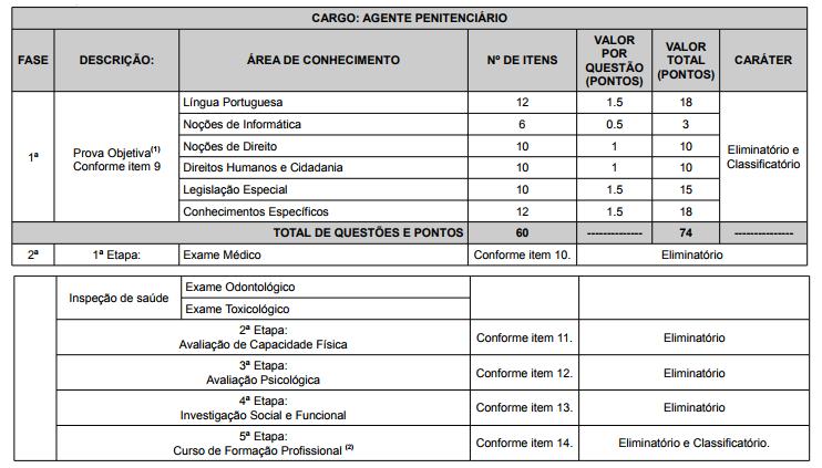 Tabela com etapas e matérias do concurso agente penitenciário CE!