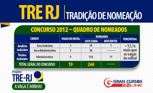 Nomeação do concurso TRE RJ de 2012.