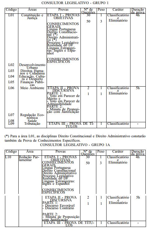 Concurso CLDF: Detalhes da prova para consultor legislativo.