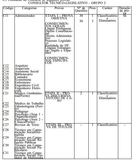 Concurso CLDF: Detalhes da prova para consultor técnico-legislativo, categoria de administrador.