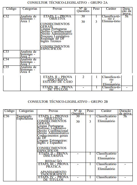Concurso CLDF: Detalhes da prova para consultor técnico-legislativo.