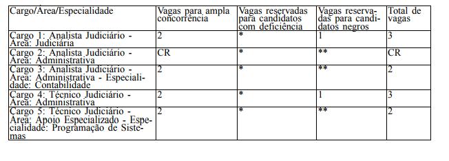 Vagas e lotação dos aprovados no concurso TRE TO