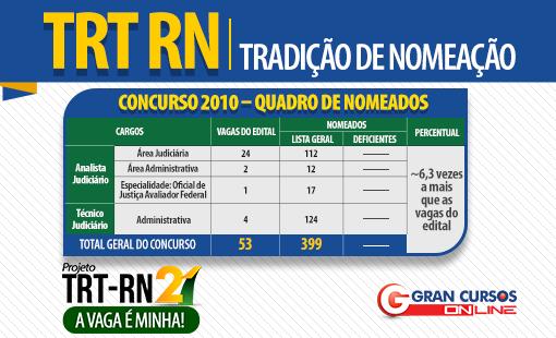 Quadro de nomeados do último concurso TRT RN.