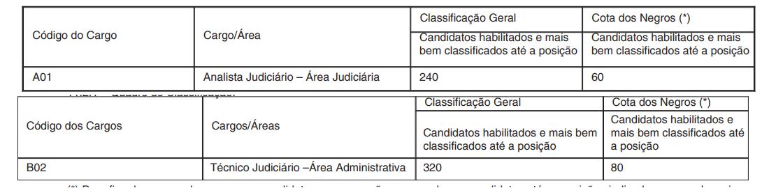 Exigência para classificação na prova do concurso TRT RN.