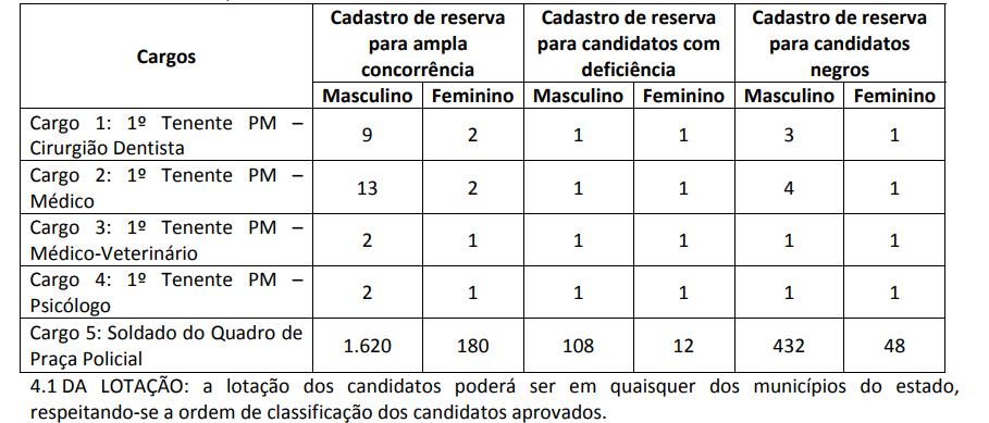Edital PM MA - Distribuição das Vagas CR