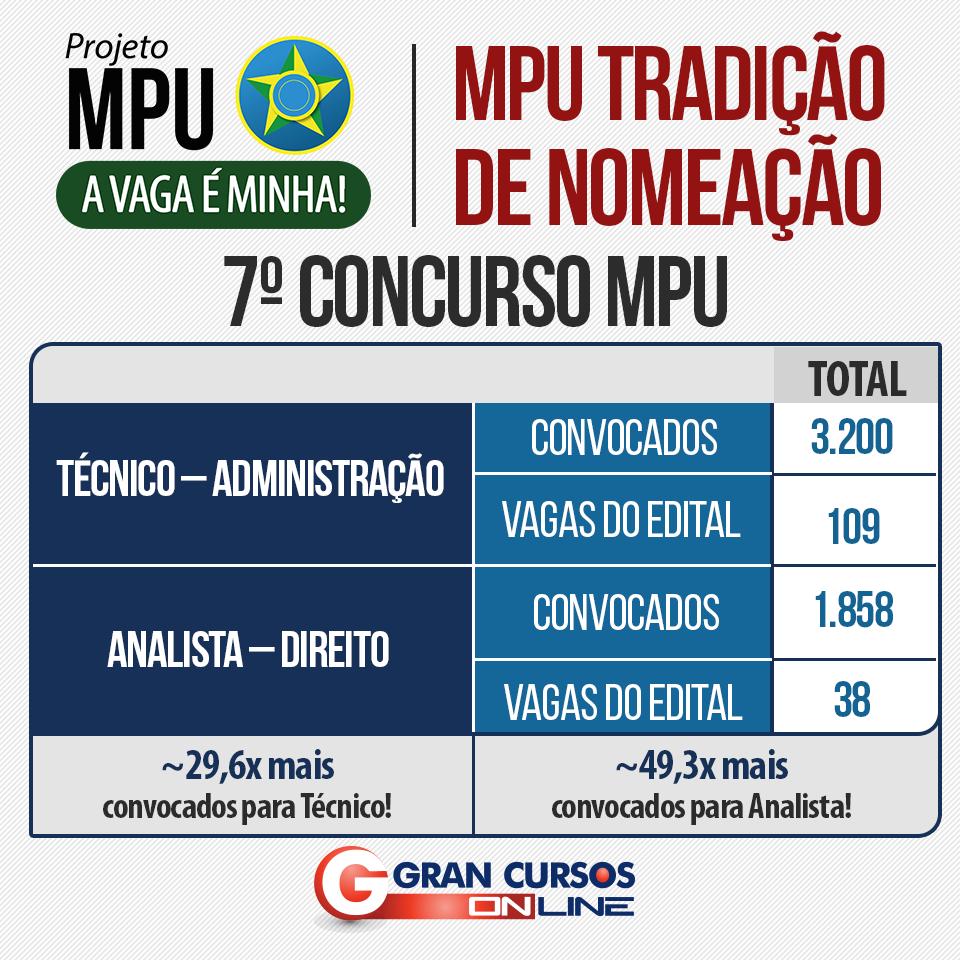 Tabela de nomeados por estado do 7º concurso MPU