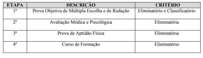 Etapas concurso Guarda Municipal Rio Verde