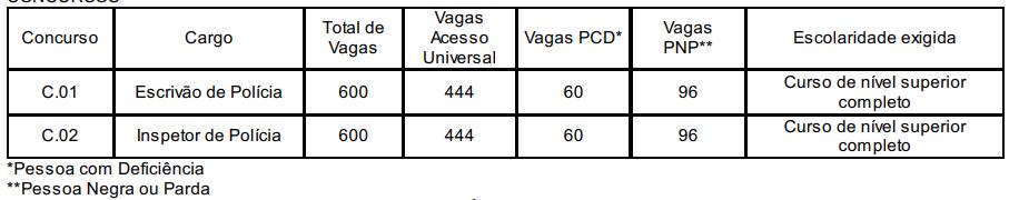 Detalhes de cada cargo do concurso Polícia Civil RS.