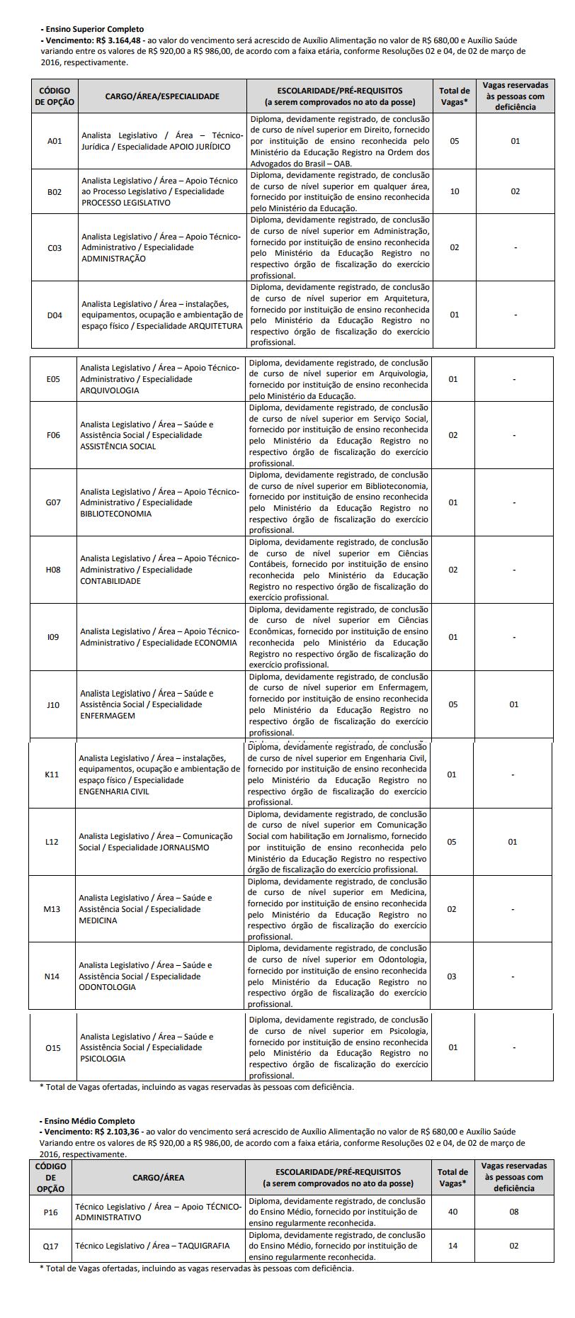 Tabela com detalhes de cargos e vagas do concurso ALESE.
