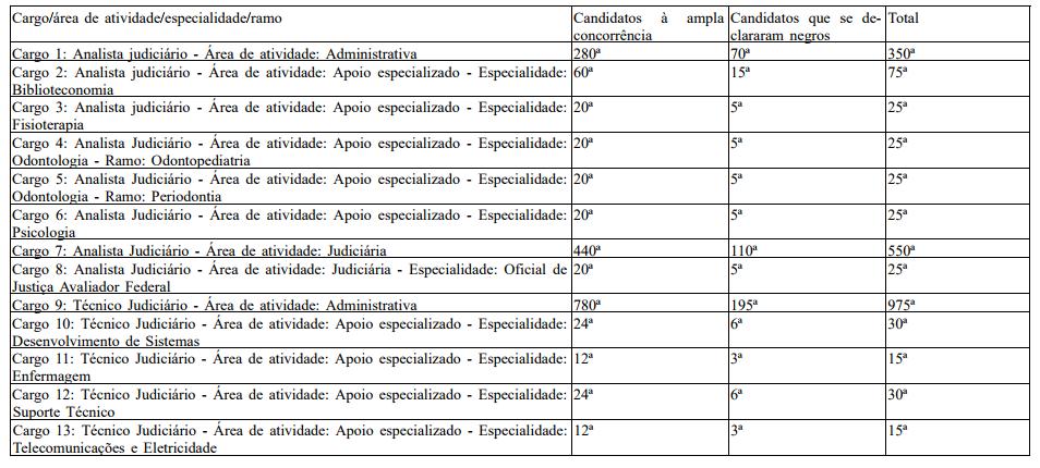 Classificados para correção de provas no concurso STJ.