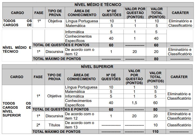PB: Concurso Prefeitura Municipal de João Pessoa (PMJP)