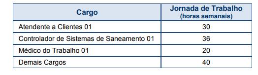 Cargos concurso Sabesp